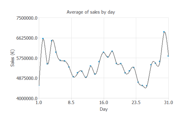Sales by day of month in a retail store