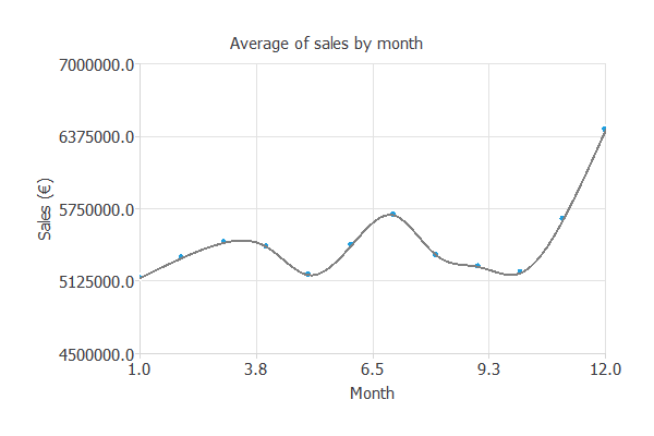 Sales per month in a retail store