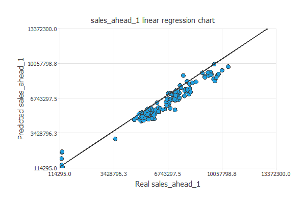 Regression to forecast sales in retail stores