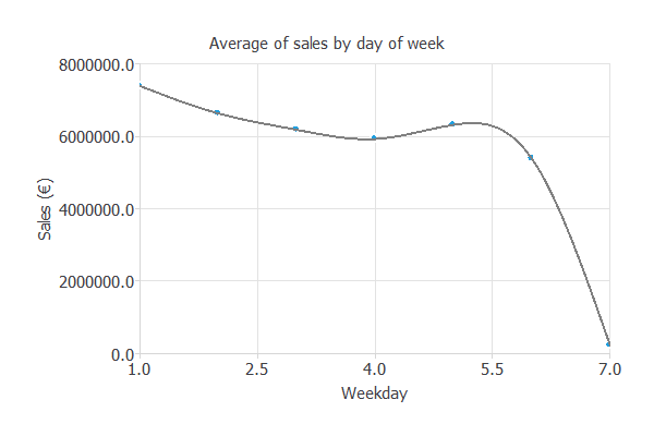 Sales by weekday in a retail store