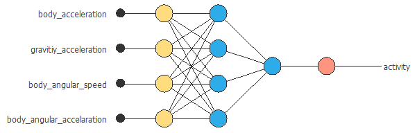 Activity recognition neural network by Neural Designer