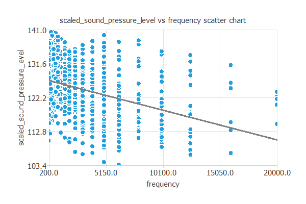 Airfoil self-noise prediction | Machine learning examples