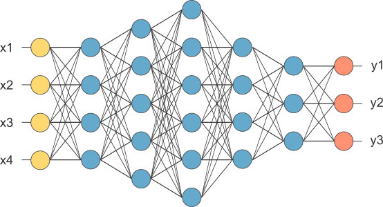 Activity diagram of Neural Designer
