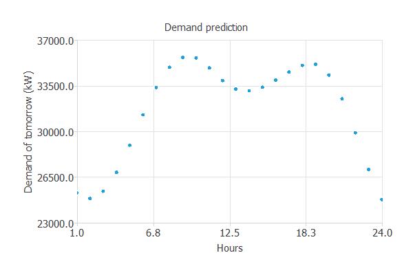 Demand prediction