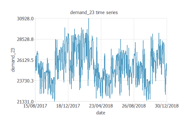 Demand time series