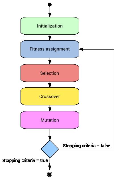 Genetic algorithm state diagram