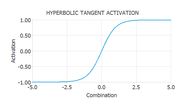 hyperbolic tangent activation function