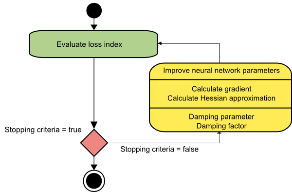 5 algorithms to train a neural network | Machine learning blog