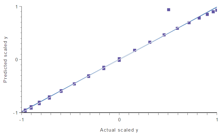 Linear regression analytis showing an outlier