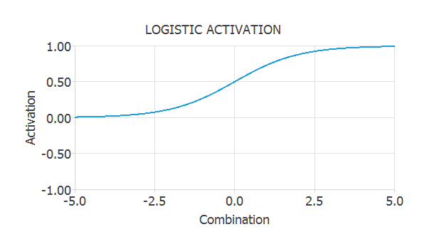 Logistic activation function