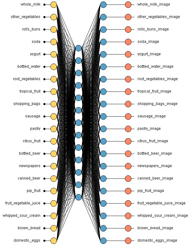 Neural network of Basket market analysis