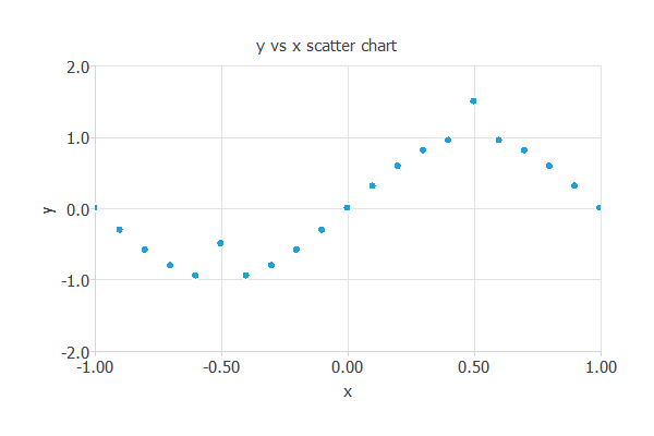 Outliers data
