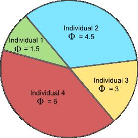 Genetic algorithm fitness pie chart