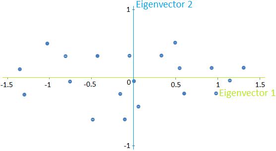 Data principal eigenvectors