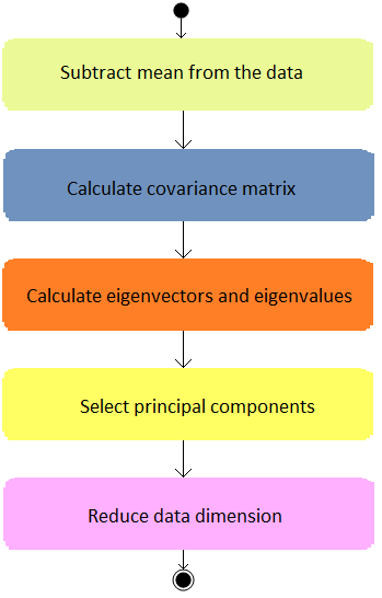 Principal components analyisis process