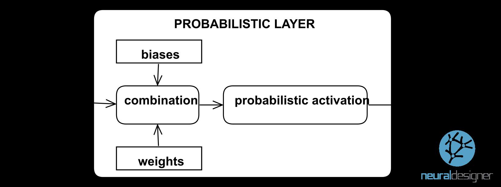 probabilistic layer