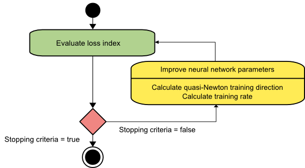 Quasi newton algorithm diagram