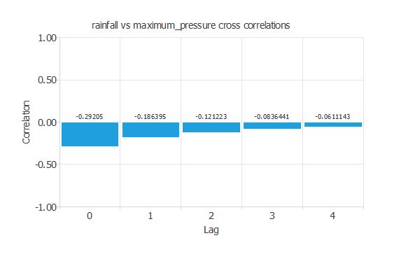 Cross-correlations chart