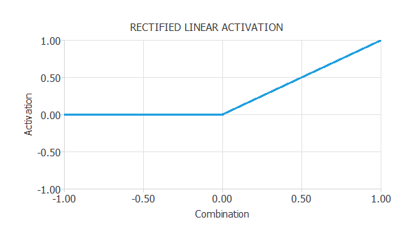 rectified linear activation function