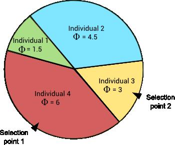 Genetic algorithm selection