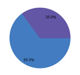 Pie chart about targets distribution