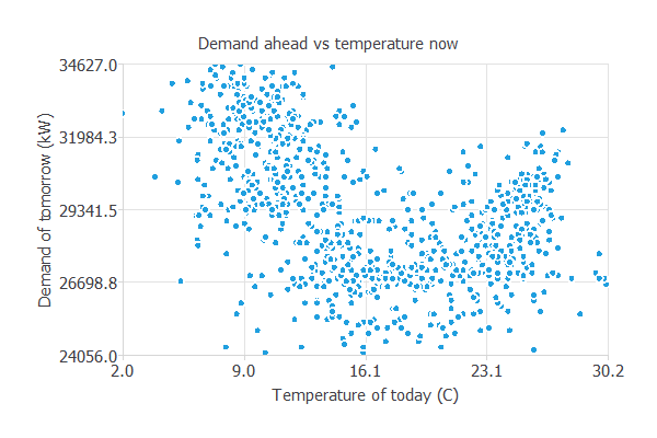 Temperature scatter chart